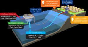 Offshore_OTEC_diagram_900x486_edit