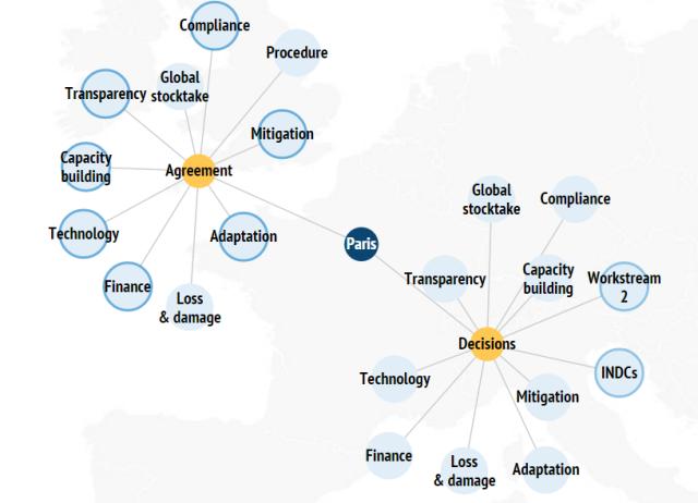 COP21 acord - interactiv