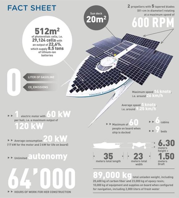 Cea mai mare barca solara din lume