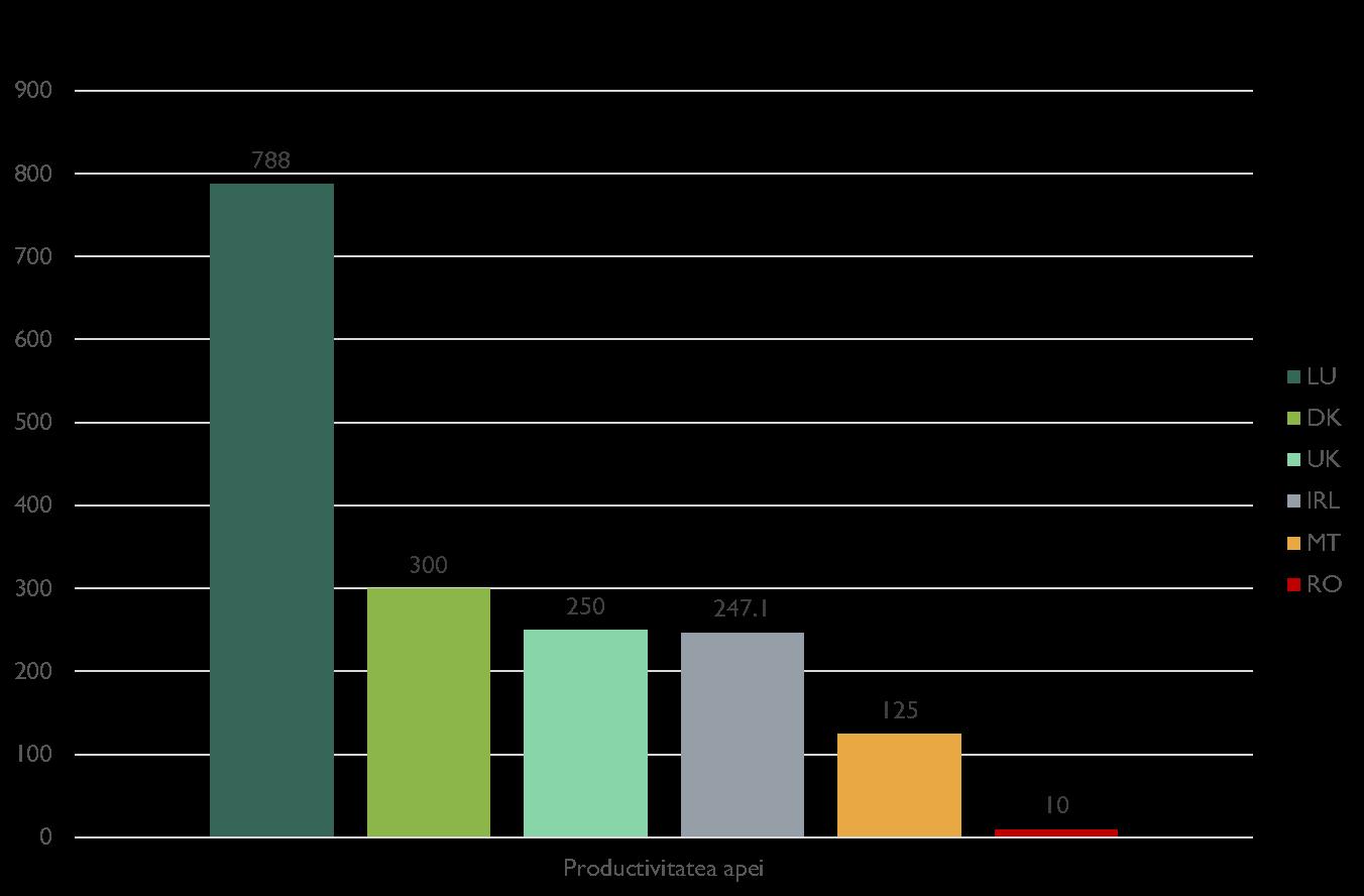 Grafic – Productivitatea apei