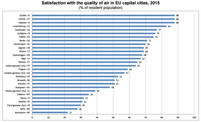 Sursă: Eurostat