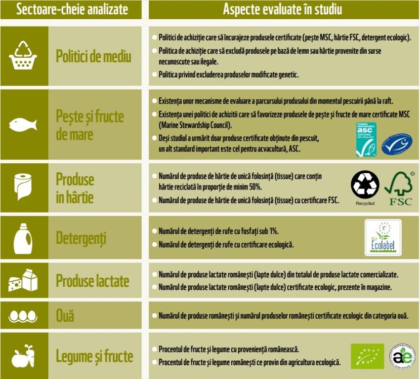 wwf retailer produse sustenabile scorecard supermarket