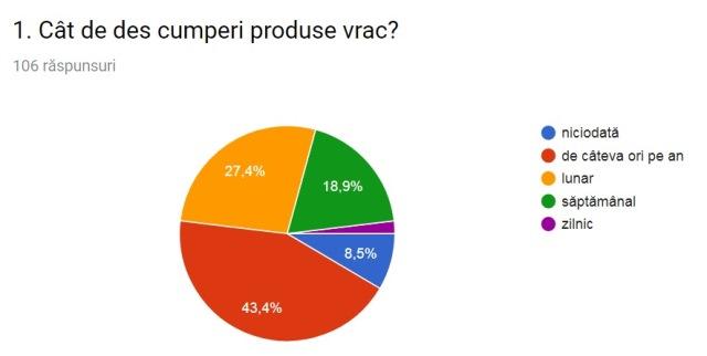 vrac plastic free lifestyle sondaj