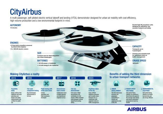 """Airbus se pregătește de lansarea """"taxiului"""" electric cu decolare verticală"""
