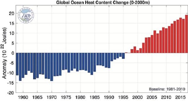 2017 cel mai cald an oceane