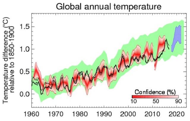 temperaturi globale in crestere