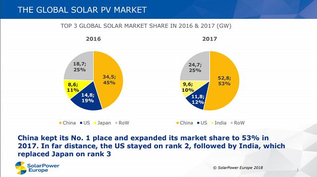 energie solară 2017