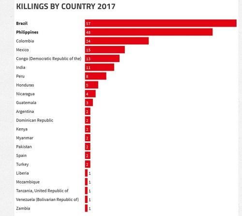 207 activiști de mediu au fost uciși în 2017, cei mai mulți de până acum