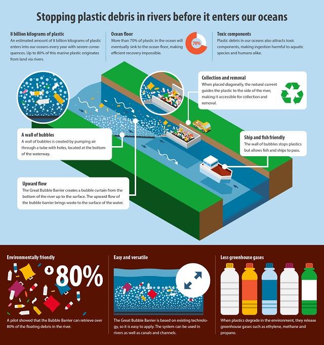 The Bubble Barrier, un sistem cu bule care împiedică plasticul din râuri să ajungă în oceane